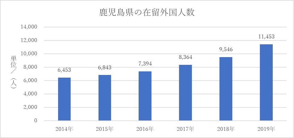 鹿児島県の在留外国人数