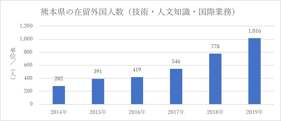 熊本県の在留外国人数(技人国)