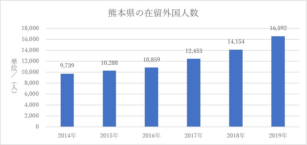熊本県の在留外国人数