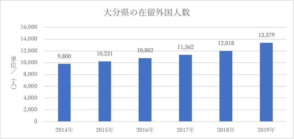 大分県の在留外国人数