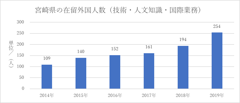 宮崎県の在留外国人数(技人国)