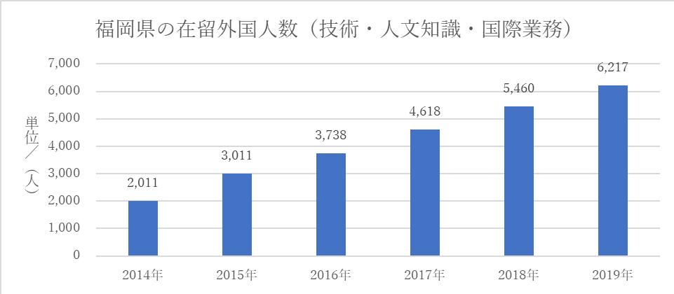 福岡県の在留外国人数(技人国)