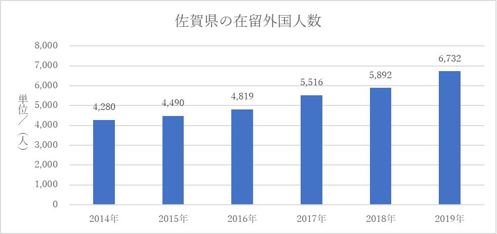 佐賀県の在留外国人数