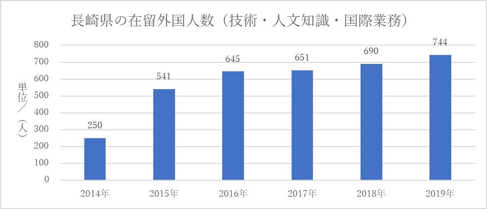 長崎県の在留外国人数(技人国)