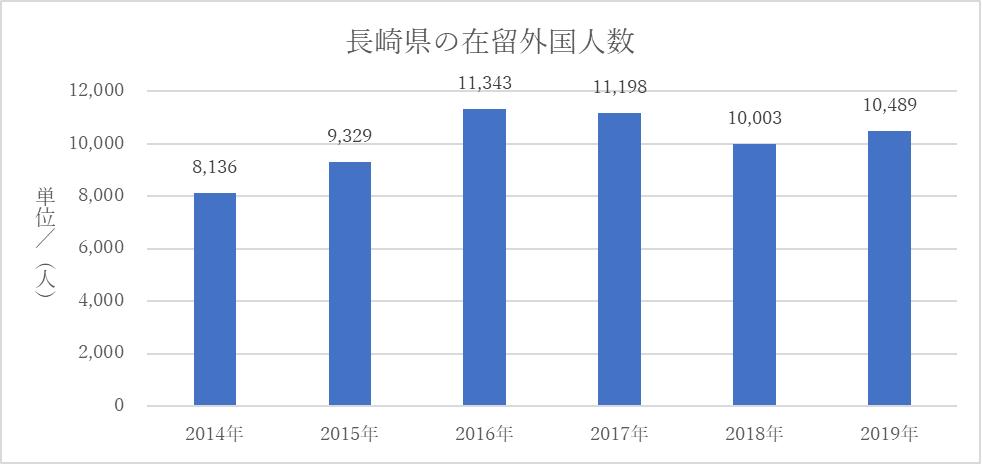 長崎県の在留外国人数