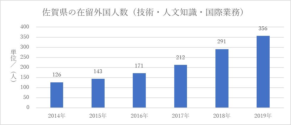 佐賀県の在留外国人数(技人国)