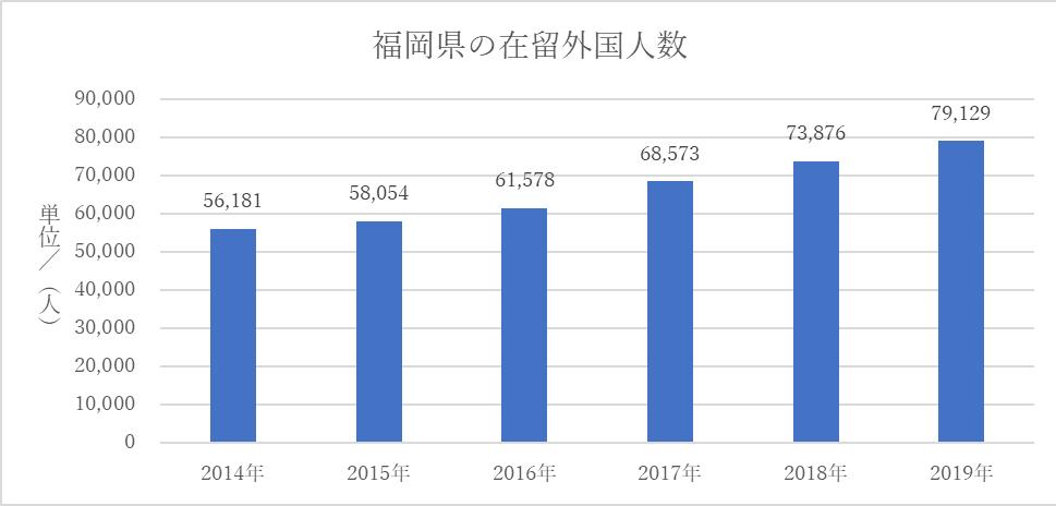 福岡県の在留外国人数
