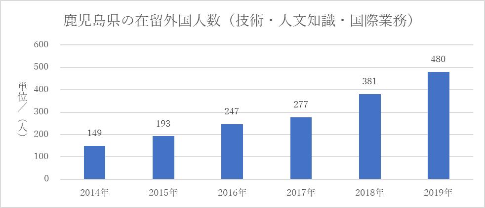 鹿児島県の在留外国人数(技人国)
