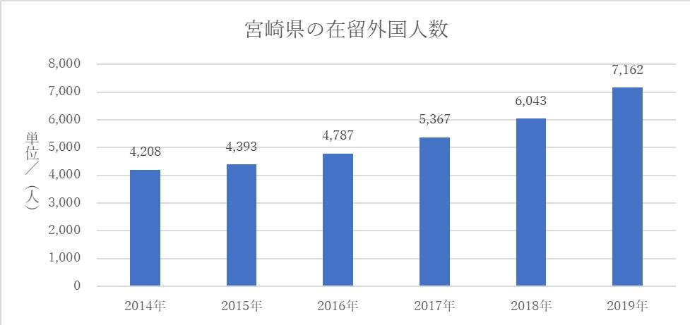 宮崎県の在留外国人数