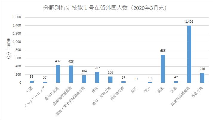 分野別特定技能1号在留外国人数(2020年3月末)