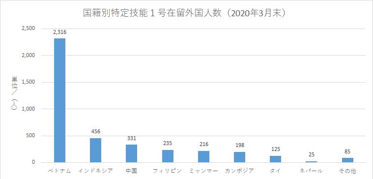 国籍別特定技能1号在留外国人数(2020年3月末)