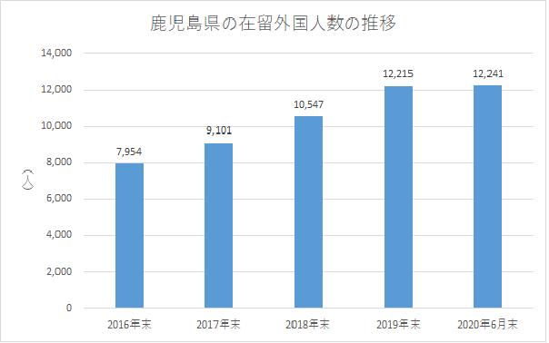 鹿児島県の在留外国人数の推移