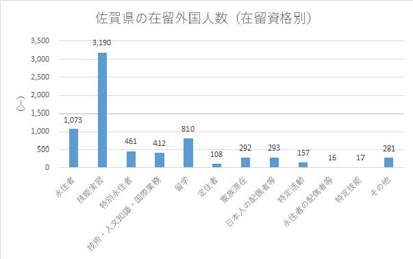 佐賀県の在留外国人数(在留資格別)