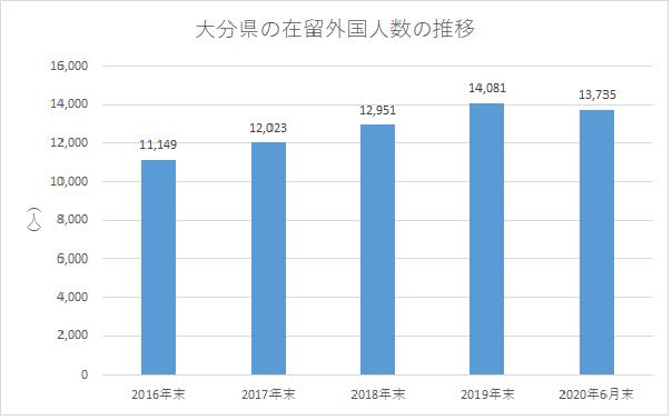 大分県の在留外国人数の推移