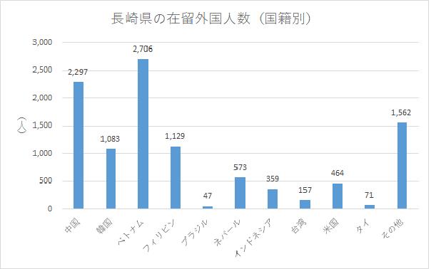 長崎県の在留外国人数(国籍別)