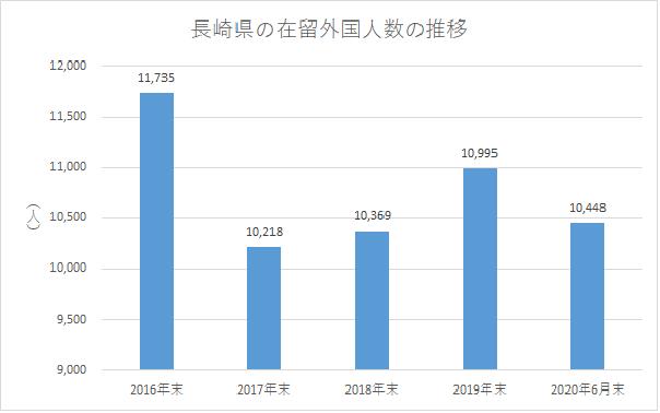 長崎県の在留外国人数の推移