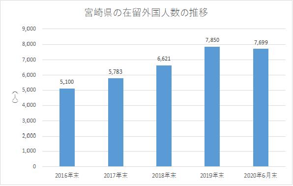 宮崎県の在留外国人数の推移