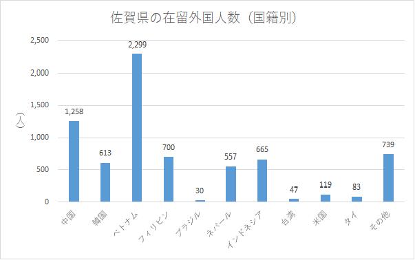 佐賀県の在留外国人数(国籍別)
