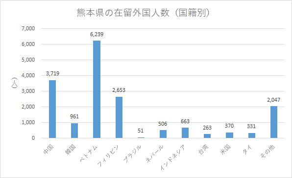 熊本県の在留外国人数(国籍別)
