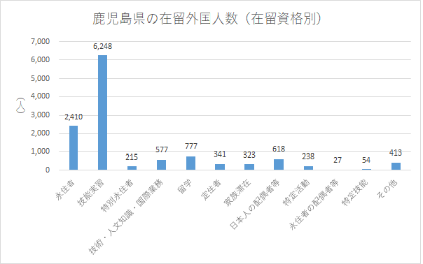 鹿児島県の在留外国人数(在留資格別)