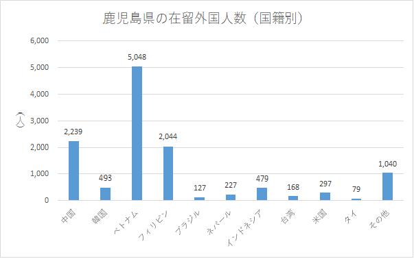 鹿児島県の在留外国人数(国籍別)