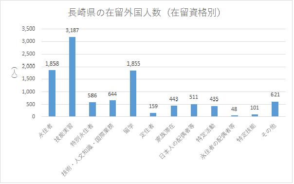 長崎県の在留外国人数(在留資格別)