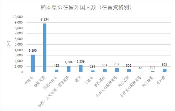 熊本県の在留外国人数(在留資格別)