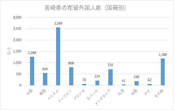 宮崎県の在留外国人数(国籍別)