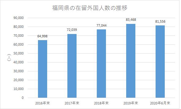 福岡県の在留外国人数の推移