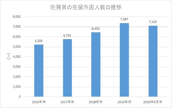 佐賀県の在留外国人数の推移