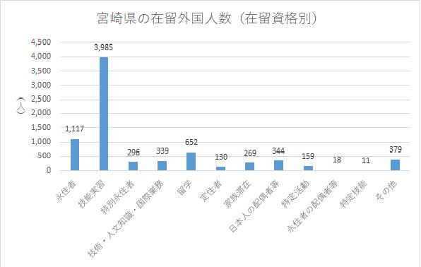 宮崎県の在留外国人数(在留資格別)