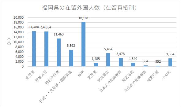 福岡県の在留外国人数(在留資格別)