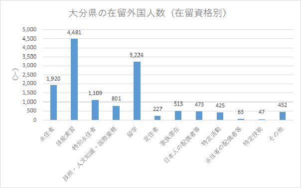 大分県の在留外国人数(在留資格別)