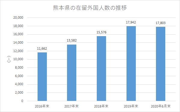 熊本県の在留外国人数の推移
