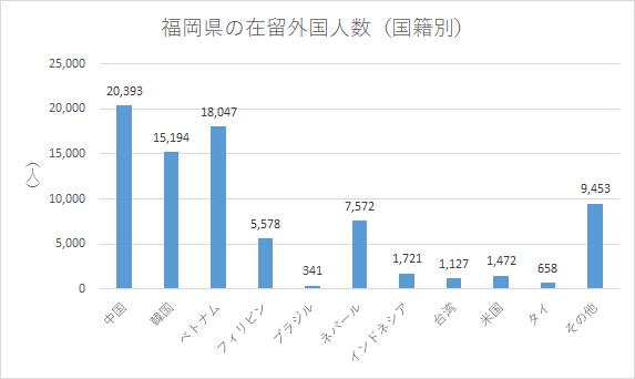 福岡県の在留外国人数(国籍別)