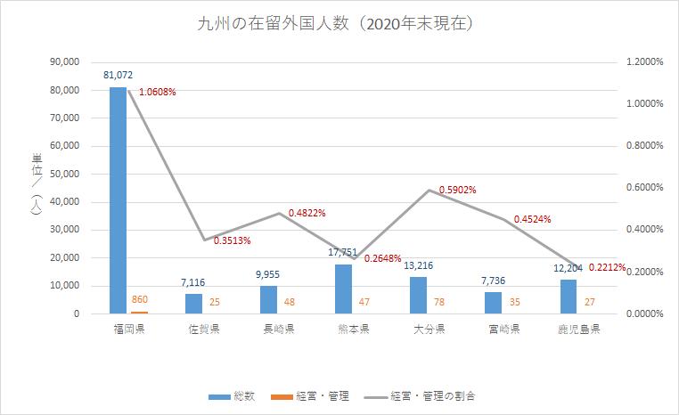 九州(経営・管理の割合)